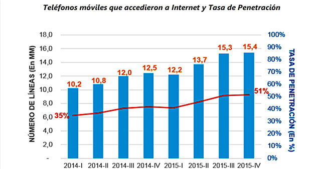 caso de éxito 15,4 millones de usuarios con dispositivos móviles acceden a internet Perú (OSIPTEL)